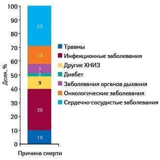 Различные причины смерти (Global Health Observatory Database)