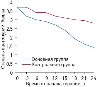Динамика выраженности ацетонурии втечение первых суток от начала терапии