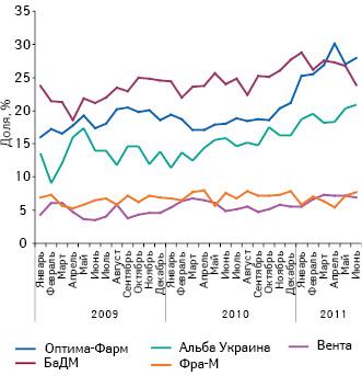 Динамика удельного веса топ-5дистрибьюторов вобщем объеме поставок лекарственных средств вденежном выражении поитогам января 2009 — июня 2011г.