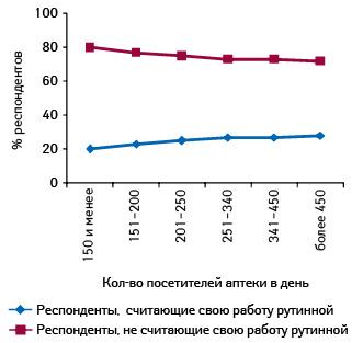Отношение фармацевтов ипровизоров кработе взависимости от количества покупателей, обслуживаемых вдень