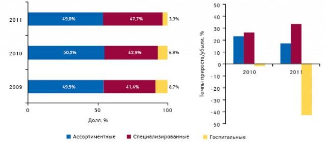 Структура импорта готовых лекарственных средств вденежном выражении вразрезе типов дистрибьюторов поитогам января–апреля 2009–2011 гг., а также темпы прироста объема поставок вэтих сегментах посравнению саналогичным периодом предыдущего года