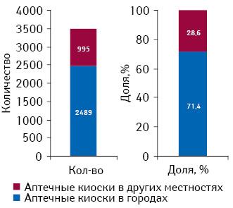 Количество аптечных киосков вгородах идругих местностях суказанием доли таковых вобщем количестве аптечных киосков