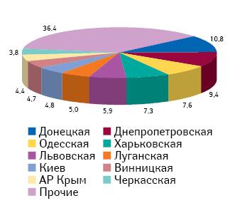 Доля топ-10 областей поколичеству аптечных киосков вгородах Украины