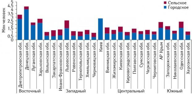 Количество городского исельского населения Украины вразрезе регионов иобластей за январь-март 2011 г.