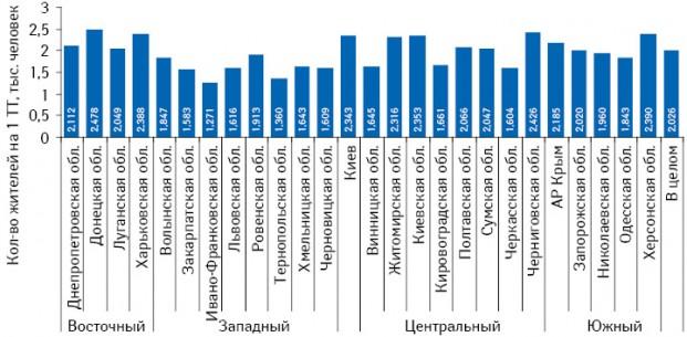 Количество жителей на1 ТТ вгородах вразрезе областей Украины