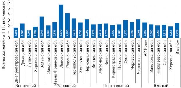Количество жителей на1 ТТ всельской местности вразрезе областей Украины