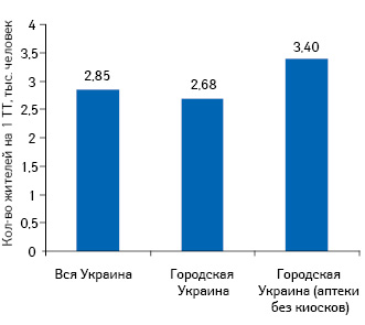Количество населения на1ТТ вцелом поУкраине (аптеки+аптечные киоски), исключительно вгородах Украины (аптеки+аптечные киоски), атакже вгородах Украины израсчета численности населения на1аптеку без киоска