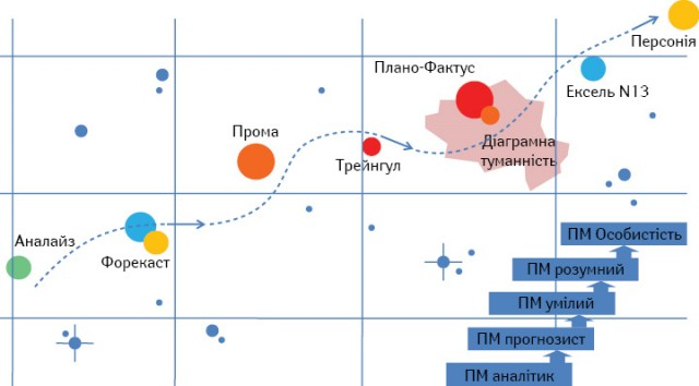 Аналогія розвитку продакт-менеджера з курсом руху корабля назоряній карті сузiр'я Маркетавра