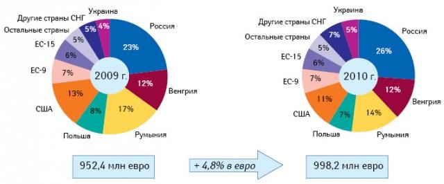Анализ продаж группы «Рихтер Гедеон» вгеографическом разрезе (2009–2010 гг.)