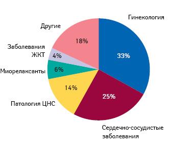 Распределение препаратов «Рихтер Гедеон» по