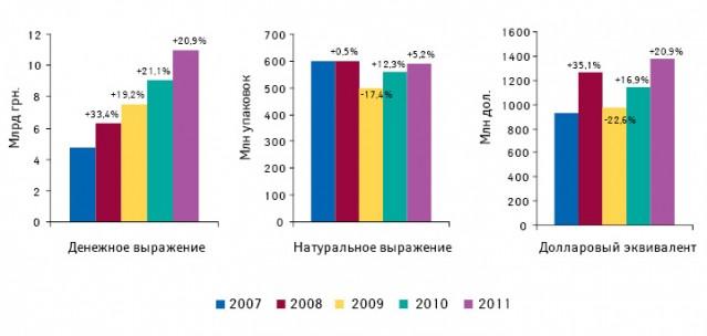 Динамика объема аптечных продаж лекарственных средств вденежном инатуральном выражении, а также долларовом эквиваленте поитогам I полугодия 2007–2011 гг. суказанием темпов прироста/убыли посравнению саналогичным периодом предыдущего года