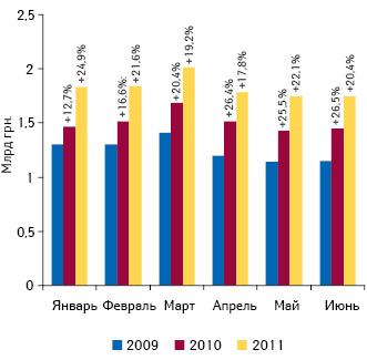 Динамика аптечных продаж лекарственных средств вденежном выражении вянваре–июне 2009–2011 гг. суказанием темпов прироста посравнению саналогичным периодом предыдущего года