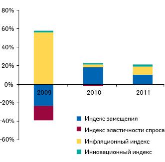 Индикаторы прироста/убыли объема аптечных продаж лекарственных средств вденежном выражении поитогам I полугодия 209–2011 гг. посравнению саналогичным периодом предыдущего года