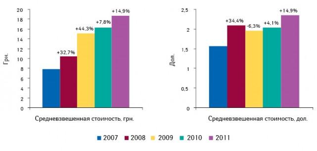 Динамика средневзвешенной стоимости 1 упаковки лекарственных средств нарозничном рынке внациональной валюте идолларовом эквиваленте поитогам I полугодия 2007–2011 гг. суказанием темпов прироста/убыли посравнению саналогичным периодом предыдущего года