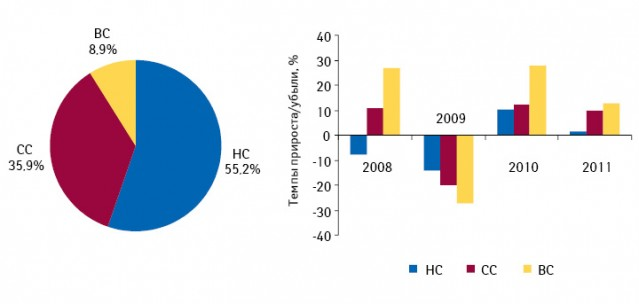 Структура аптечных продаж лекарственных средств вразрезе ценовых ниш внатуральном выражении поитогам I полугодия 2011 г., а также темпы прироста розничных продаж вэтих сегментах внатуральном выражении поитогам I полугодия 2008–2011 гг. посравнению саналогичным периодом предыдущего года