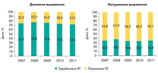 Структура аптечных продаж лекарственных средств вразрезе локального изарубежного производства вденежном инатуральном выражении поитогам I полугодия 2007–2011 гг.