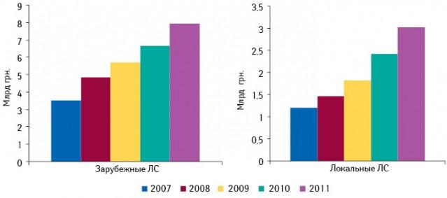 Динамика аптечных продаж лекарственных средств зарубежного илокального производства внациональной валюте поитогам I полугодия 2007–2011 гг.