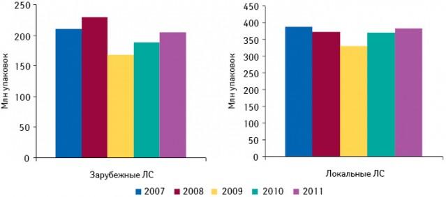 Динамика аптечных продаж лекарственных средств зарубежного илокального производства внатуральном выражении поитогам I полугодия 2007–2011 гг.
