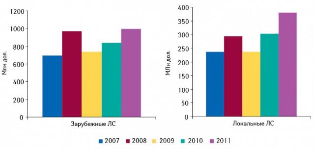 Динамика аптечных продаж лекарственных средств зарубежного илокального производства вдолларовом эквиваленте поитогам 1 полугодия 2007–2011 гг.