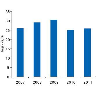 Динамика розничной торговой наценки наукраинском рынке лекарственных средств поитогам 1 полугодия 2007–2011 гг.