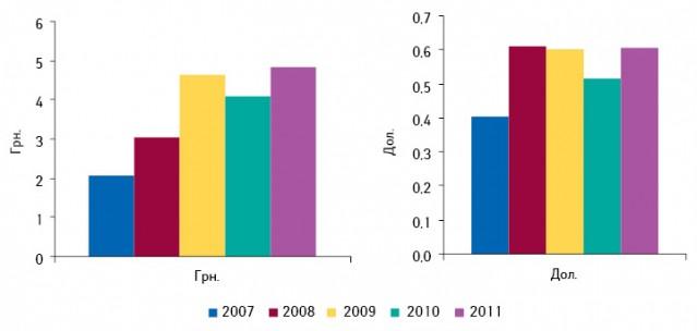 Средняя аптечная маржа от реализации 1 упаковки лекарственных средств внациональной валюте идолларовом эквиваленте поитогам 1 полугодия 2007–2011 г.