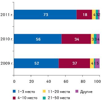 Распределение дистрибьюторов согласно их позиций врейтинге пообъему поставок лекарственных средств вденежном выражении поитогам 1 полугодия 2011 г. суказанием их долевого участия врынке поитогам 1 полугодия 2009–2010 г.