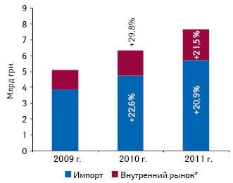 Объем фармацевтического рынка вценах производителя вразрезе лекарственных средств отечественного изарубежного производства поитогам января–апреля 2009–2011 гг., а также темпы его прироста вразрезе указанных сегментов посравнению саналогичным периодом предыдущего года