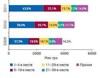 Долевое участие компаний-импортеров согласно их позициям врейтинге пообъему импорта готовых лекарственных средств вденежном выражении вянваре-апреле 2009–2011 гг.