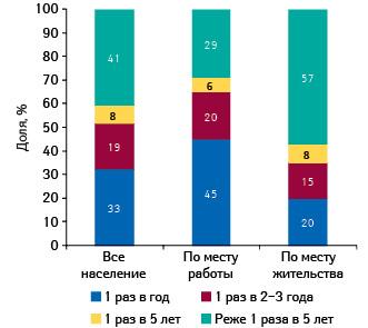 Регулярность диспансеризации/полного обследования (среди населения старше 16 лет)
