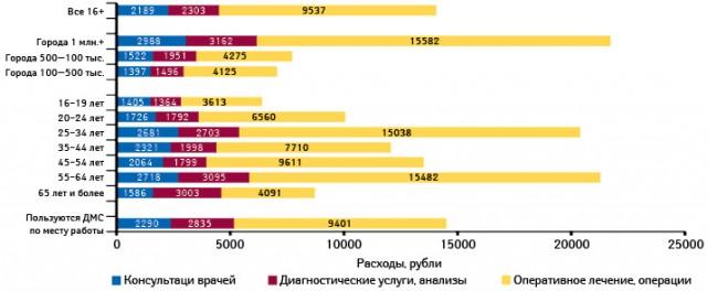 Расходы намедицинские услуги за 12 мес (рубли)