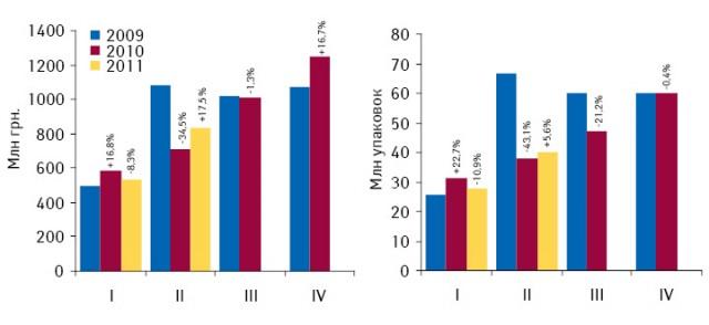 Динамика госпитальных закупок лекарственных средств вденежном инатуральном выражении поитогам I кв. 2009 — II кв. 2011 г. суказанием темпов прироста/убыли посравнению саналогичным периодом предыдущего года