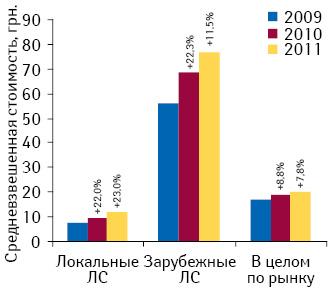 Средневзвешенная стоимость 1 упаковки лекарственных средств локального изарубежного производства, а также вцелом порынку госпитальных закупок поитогам I полугодия 2009–2011 гг. суказанием темпов прироста посравнению саналогичным периодом предыдущего года