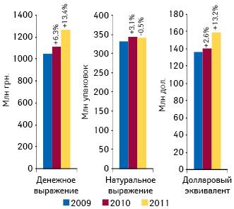 Объем аптечных продаж ИМН вденежном инатуральном выражении, а также долларовом эквиваленте поитогам января–июля 2009–2011 гг. суказанием темпов прироста/убыли посравнению саналогичным периодом предыдущего года