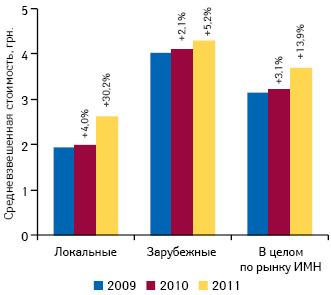 Средневзвешенная стоимость 1 упаковки ИМН локального изарубежного производства, а также вцелом порынку поитогам января–июля 2009–2011 гг. суказанием темпов прироста посравнению саналогичным периодом предыдущего года