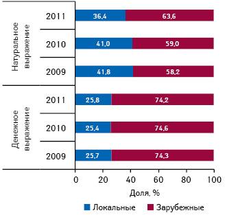 Структура аптечных продаж ИМН локального изарубежного производства вденежном инатуральном выражении поитогам января–июля 2009–2011 гг.