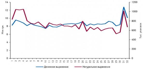 Динамика аптечных продаж подгузников, пеленок, сосок, пустышек ипрезервативов вденежном инатуральном выражении поитогам 1–32-й недели 2011 г.