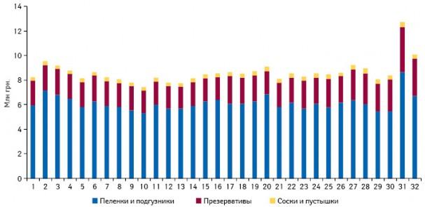 Структура аптечных продаж анализируемых групп ИМН вденежном выражении поитогам 1–32-й недели 2011 г.