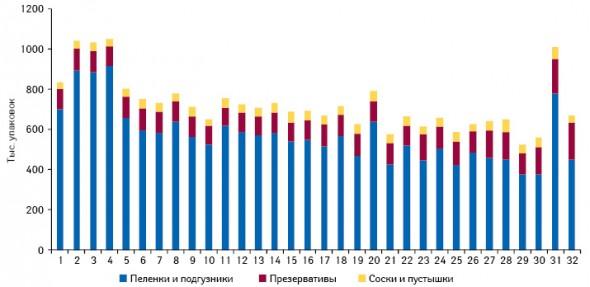 Структура аптечных продаж анализируемых групп ИМН внатуральном выражении поитогам 1–32-й недели 2011 г.