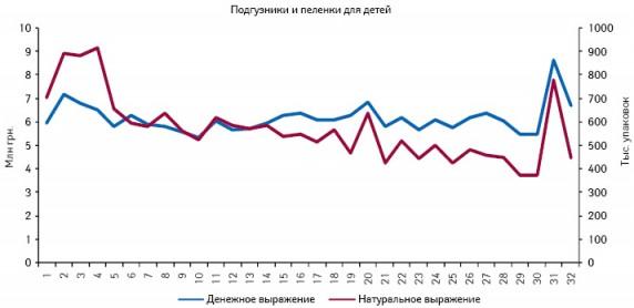 Динамика аптечных продаж подгузников ипеленок для детей вденежном инатуральном выражении поитогам 1–32-й недели 2011 г.