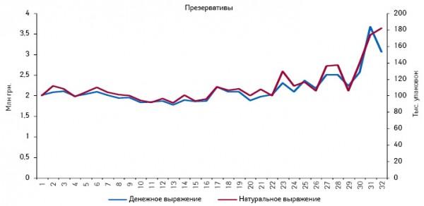 Динамика аптечных продаж презервативов вденежном инатуральном выражении поитогам 1–32-й недели 2011 г.