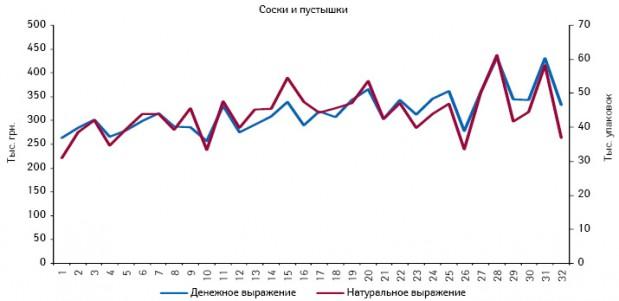 Динамика аптечных продаж сосок ипустышек вденежном инатуральном выражении поитогам 1–32-й недели 2011 г.