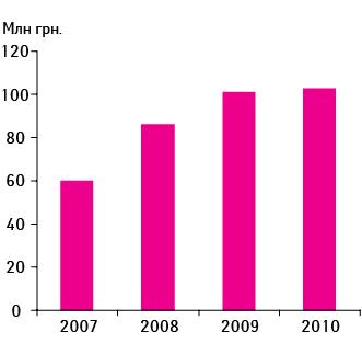 Объем аптечных продаж брэнда МЕЗИМ® ФОРТЕ вденежном выражении попоказателю МАТ (август–июль) в2007–2010 гг.