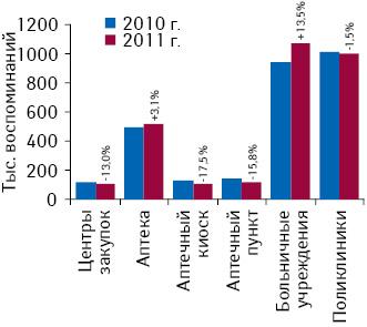 Общее количество воспоминаний специалистов здравоохранения о промоциях медпредставителей вразрезе различных типов аптечных илечебно-профилактических учреждений поитогам I полугодия 2010–2011 гг.