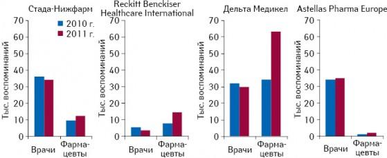 Количество воспоминаний врачей ифармацевтов о промоциях медпредставителей некоторых маркетирующих организаций, входящих втоп-20, развивающихся вразрез срыночными тенденциями, поитогам I полугодия 2010-2011 г.