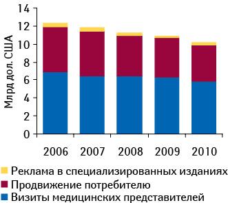 Доля расходов фармкомпаний США напродвижение препаратов спомощью медицинских представителей вобщей структуре затрат в2006–2010 гг.