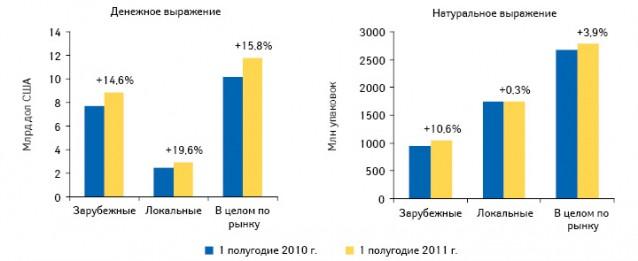 Суммарный объем рынка розничного, госпитального иЛЛО сегментов лекарственных средств российского изарубежного производства вденежном инатуральном выражении поитогам I полугодия 2011 г. суказанием прироста этих сегментов относительно аналогичного периода 2010 г.