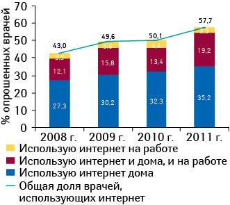 Динамика использования врачами интернета (вапреле 2008–2011 гг.)