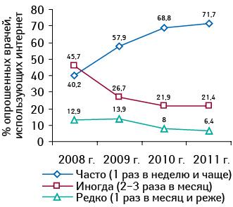 Частота использования интернета среди врачей, использующих интернет (вапреле 2008–2011 гг.)