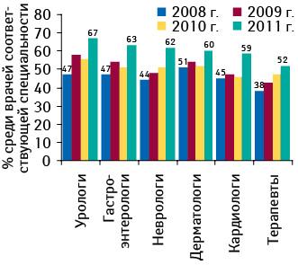Доля врачей, использующих интернет, вразрезе разных специальностей (вапреле 2008–2011 гг.)