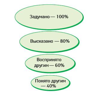 Динамика информационного потока